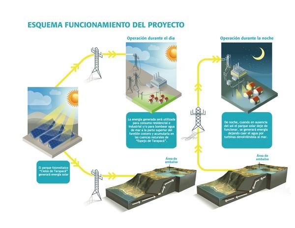 Esquema de funcionamiento del proyecto (Imagen: Valhalla)